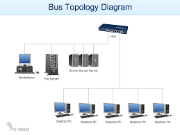 how to draw a computer network diagrams   network diagram software    bus topology diagram   example for conceptdraw solution computer and networks