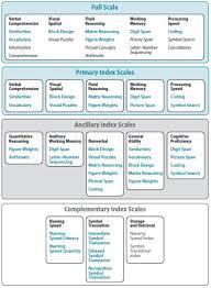 Wisc V Score Chart Wisc V Wechsler Intelligence Scale For Children Fifth Ed