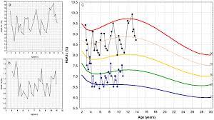 Hgb A1c Conversion Chart Free Download Ada Hba1c Conversion Chart For Mac Apcp