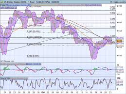 Us Dollar Basket Chart Fx Snapshot Us Dollar Basket Usd Cad Gbp Usd Aud Usd