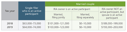 2019 Ira Contribution Limits Chart Most Ira And Retirement Plan Limits Will Increase For 2019