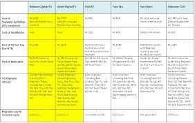 Dish Tv Packages Comparison Chart Comparison Between Airtel Digital Tv Reliance Digital Tv