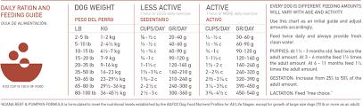 Orijen Puppy Feeding Chart Ds Singles Feeding Guide Beef Pumpkin 900 Acana Pet Foods