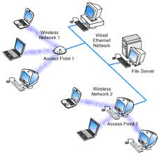 wireless networking ca too large to be covered by a single access point then multiple access points can be used when using multiple access points each access point wireless