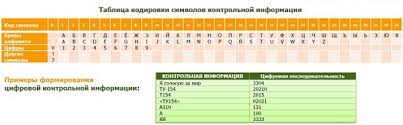 Контрольная информация карты Сбербанка Кодировка в цифровую КИ  Как закодировать контрольную информацию