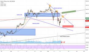 Btccny Charts And Quotes Tradingview