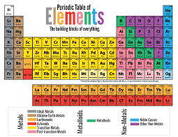 Elementary Chemistry | glimmersnaps