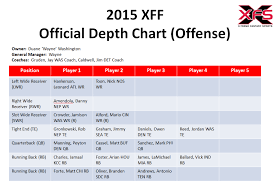 Cardinals Depth Chart 2015 2015 Depth Charts Washington Redskins X Treme Fantasy Sports