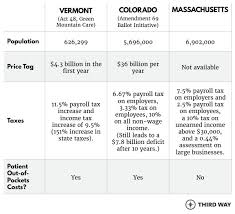 Medicaid Eligibility Chart Colorado Single Payer Health Care A Tale Of 3 States Third Way