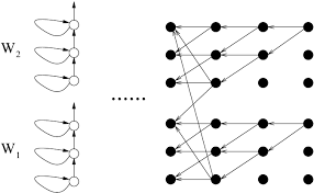 The Backward Viterbi Algorithm Example Of Two Mono Phone