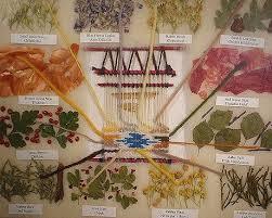 Navajo Dye Chart 12 Plant Navajo Dye Chart How To Dye Fabric Fabric Art