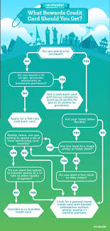 Credit Card Points Transfer Chart Flowchart Find The Right Rewards Credit Card Adulting
