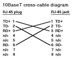 rs232 cables Ethernet Crossover Wiring ethernet cross over diagram ethernet crossover cable wiring