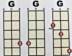 3 String Cigar Box Guitar Chord Forms Made Easy The