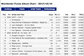 abum chart got7 top itunes worldwide album chart with 7 for 7