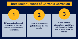 How To Reduce Galvanic Corrosion Using Conductive Filler