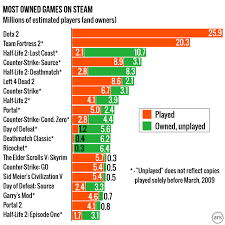 Steam Game Sales Charts Introducing Steam Gauge Ars Reveals Steams Most Popular