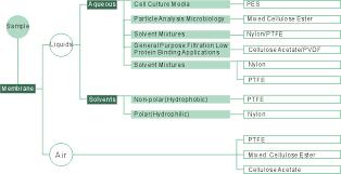 Filter Membrane Compatibility Chart Membrane Guide Membrane Guide Membrane Filter Lab Filtration