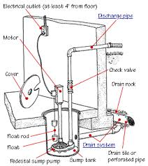 how to install or replace a sump pump ©don vandervort hometips sump pump parts installation diagram