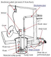 how to install or replace a sump pump ©don vandervort hometips sump pump parts installation diagram