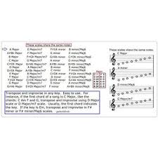 Buy Soprano Saxophone Chart 12 Scales For Sax Guitar