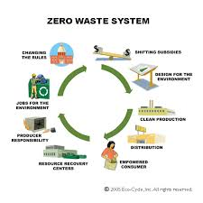 reduce reuse recycle urban approaches to zero waste we need to rethink our producion cycle to eliminate waste