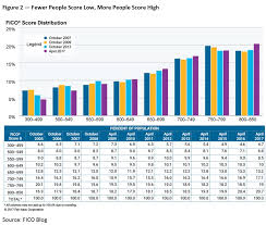 Fico Score 9 Chart Us Average Fico Score Hits 700