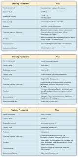 sample human resource plan human resource resume resume format pdf  designing a training program human resource management once the training framework has been developed the training