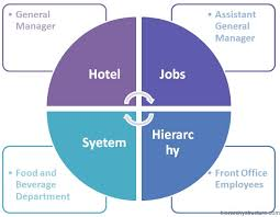 Organizational Chart Of Sales And Marketing Department In A Hotel Front Office Designation Chart Resort Organizational Chart