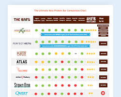 One Hundred Chart Interactive How An Affiliate Marketer Is Using A Comparison Chart To