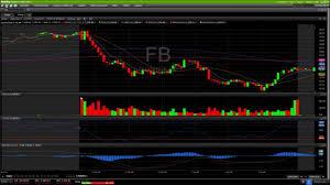 Et Technical Chart Fb Technical Analysis Chart 10 4 2016 By Chartguys Com