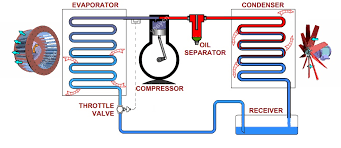 refrigeration cycle diagram. Modren Refrigeration Refrigeration Cycle  Vapor Compression For Cycle Diagram A