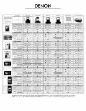 Dell Docking Station Compatibility Chart Denon Asd 3n Digital Player Docking Station Manual
