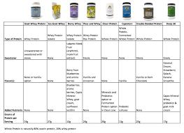 Whey Protein Chart Mt Capra Protein Products Comparison Mt Capra
