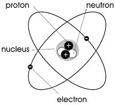 Diagram Of An Atom Atom Diagram Science Atoms_molecules Atom_diagram Png Html