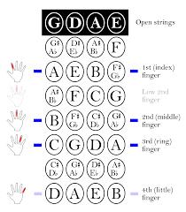 Harmonica Third Position Chart Position Music Wikipedia