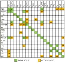 Polypropylene Compatibility Chart Vibration Welding And Compatibility Of Materials Dukane
