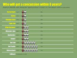 Does The Nfl Have A Concussion Problem Graphs Tell The