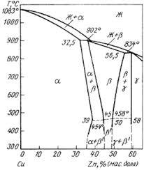 Реферат Медные сплавы ru Фаза g твердый раствор на основе электронного соединения cu5 zn8 отличается очень высокой хрупкостью и ее присутствие в промышленных конструкционных