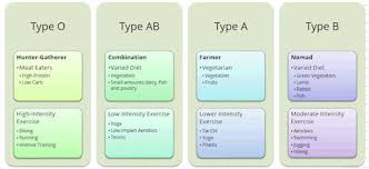 What You Need To Know About Blood Type And Your Health