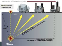 Реферат Землетрясение ru В недрах нашей планеты непрерывно происходят внутренние процессы изменяющие лик Земли Чаще всего эти изменения медленные постепенные