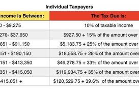 2016 Federal Tax Brackets Chart Irs Announces 2016 Tax Rates Standard Deductions Exemption