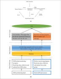 System Design Monitoring System A Conceptual Design Of Asphalt Construction Monitoring