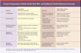 Traditional Versus Roth Ira Comparison Chart 401 K Money Tip Central