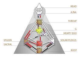 Basic Concepts Human Design