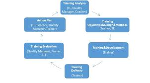 Training Strategy Performance Magazine Training Flow Strategy In Service Centers