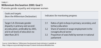 gender equality and women s empowerment are key to addressing the millennium development