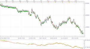 Marketscope Charts Backtesting Strategy In Marketscope Fxcodebasewiki