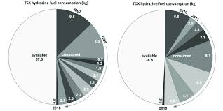 Pie Charts Of Tsx And Tdx In Orbit Hydrazine Consumptions