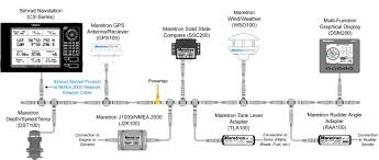 cx34network web jpg network as shown in the following diagram the cable is 0 5 meters in length and has a female simnet connector on one end and a standard male nmea 2000®